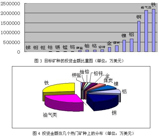矿业企业境外投资的热门国家是东南亚的老挝、印尼、菲律宾;