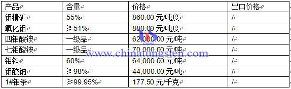 2016年5月4日钼制品价格