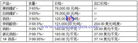 2016年5月4日钨制品价格