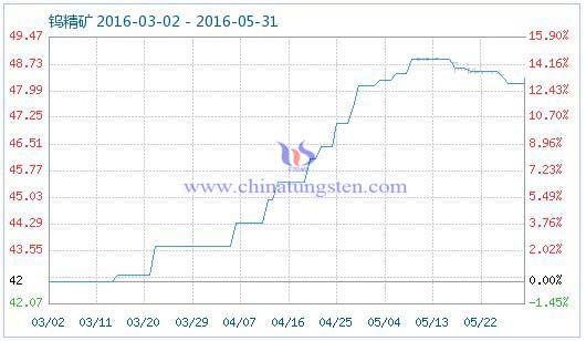 5月30日钨精矿商品指数