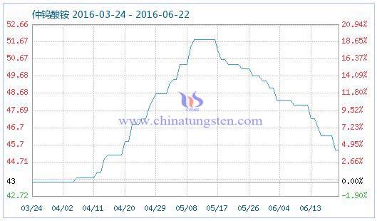 2016年6月22日仲钨酸铵商品指数