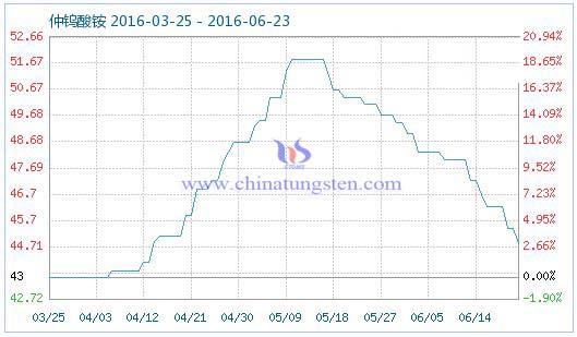 2016年6月23日仲钨酸铵商品指数