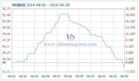 2016年6月30日仲钨酸铵商品指数