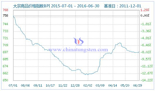 2016年7月1日大宗商品价格指数