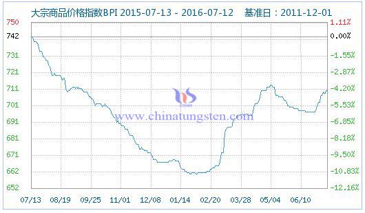 2016年7月14日大宗商品价格指数