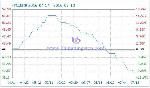 2016年7月14日仲钨酸铵商品指数