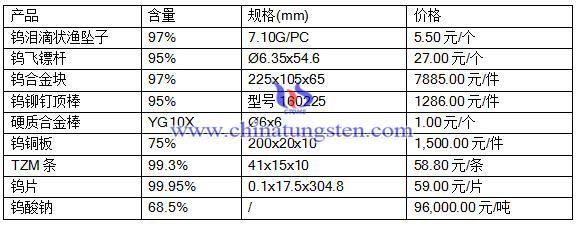 2016年7月28日钨合金、硬质合金最新价格
