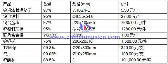2016年8月10日钨合金、硬质合金最新价格