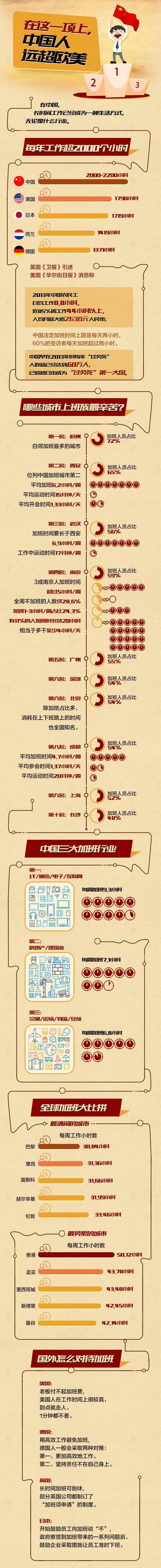 中国人远超欧美事项图片