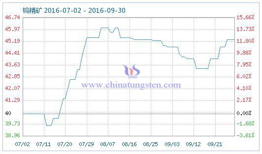 钨精矿商品指数图片