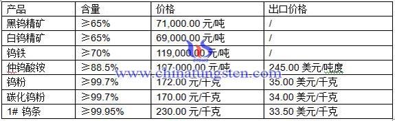 钨精矿、仲钨酸铵、钨粉最新价格图片