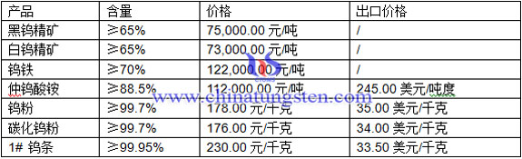 仲钨酸铵、钨粉、钨条最新价格图片