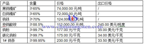 黑钨精矿、白钨精矿、钨粉最新价格图片