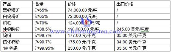 黑钨精矿、白钨精矿、钨粉最新价格