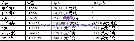 钨精矿、仲钨酸铵、钨铁最新价格图片
