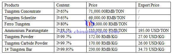 tungsten price
