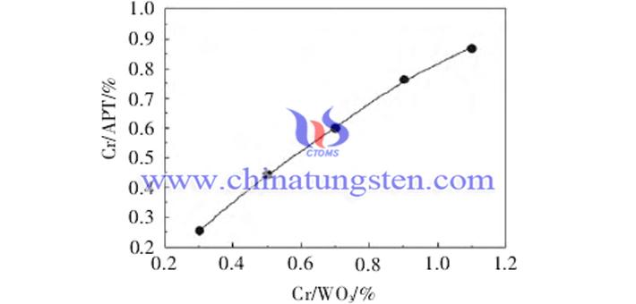 摻鉻量對APT中鉻含量的影響圖片