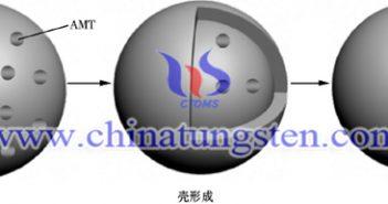 中空偏鎢酸銨球形成示意圖片
