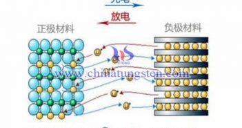 金融設備鋰離子電池圖片