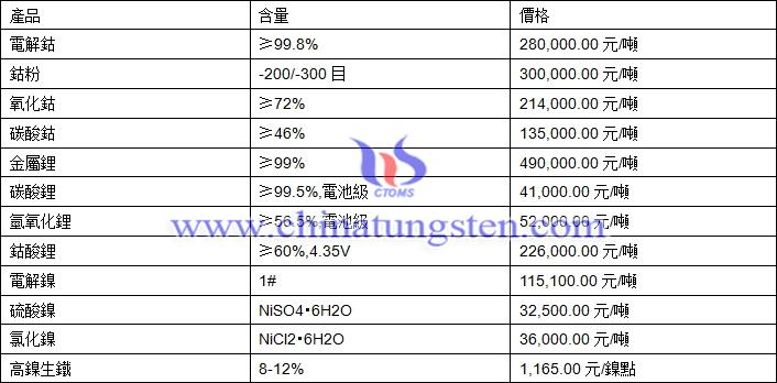 2020年9月28日鈷鋰鎳價格圖片