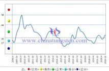 圖1 中國鎢鉬產業月度景氣指數趨勢圖
