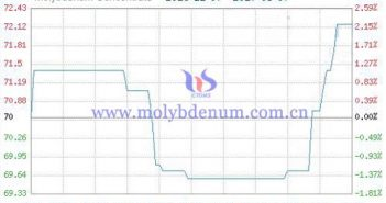 molybdenum concentrate commodity image