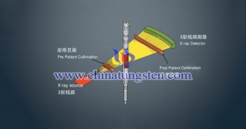 tungsten alloy pre-patient collimator applied for CT machine picture