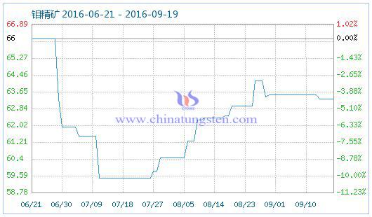 2016年9月19日钼精矿商品指数图片