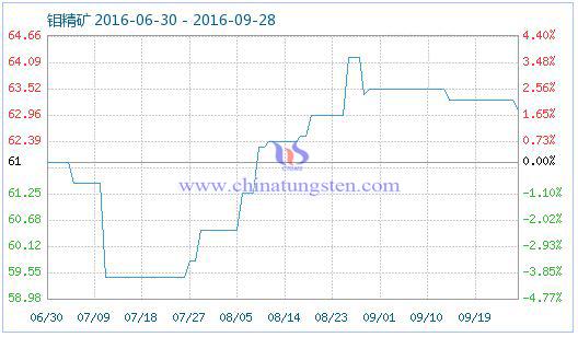 2016年9月28日钼精矿商品指数图片