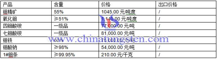 钼铁、钼条、钼酸钠最新价格图片