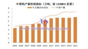 中国钨产量控制指标图片