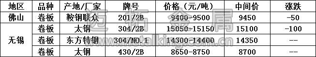 最新不锈钢产品价格图片
