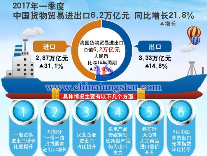 3月中国贸易顺差图片