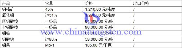 钼精矿、四钼酸铵、钼酸钠最新价格图片