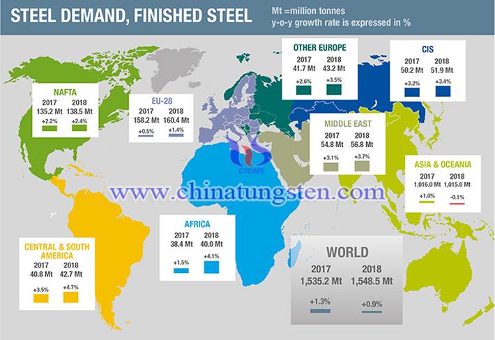 2017-2018年全球钢铁需求量预测图片