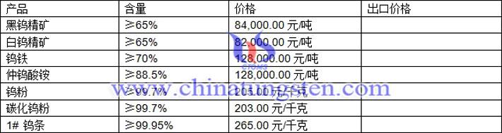 钨精矿、仲钨酸铵、碳化钨粉最新价格图片