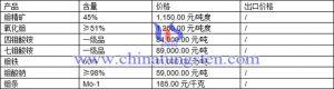 钼精矿、氧化钼、四钼酸铵最新价格图片