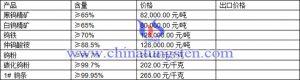 钨精矿、碳化钨粉、仲钨酸铵最新价格图片