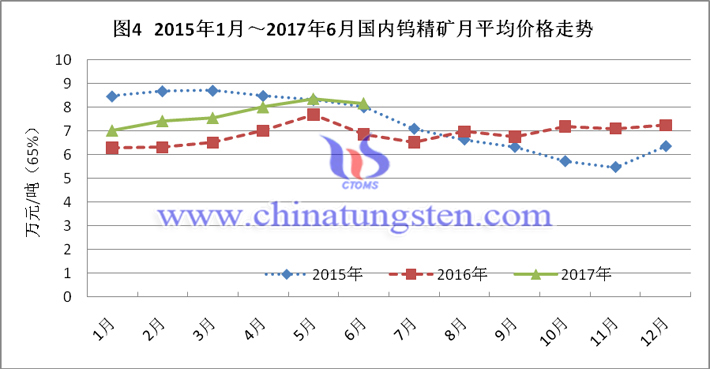 2015-2017上半年国内钨精矿月平均价格走势图片