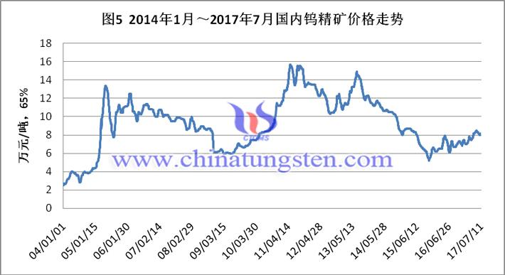 2014-2017年7月国内钨精矿价格走势图片