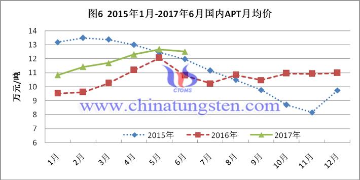 2015-2017上半年国内APT月均价图片