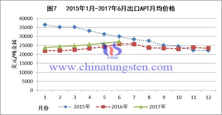 2015-2017上半年出口APT月均价格图片