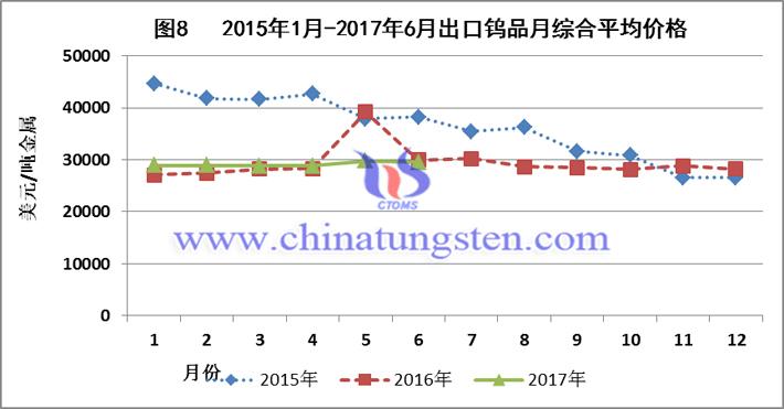 2015-2017上半年出口钨品月综合平均价格图片