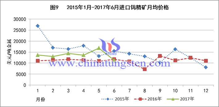 2015-2017上半年进口钨精矿月均价格图片