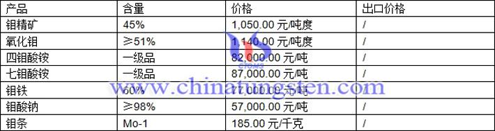 钼精矿、钼铁、七钼酸铵最新价格图片
