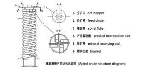 螺旋溜槽产品结构示意图
