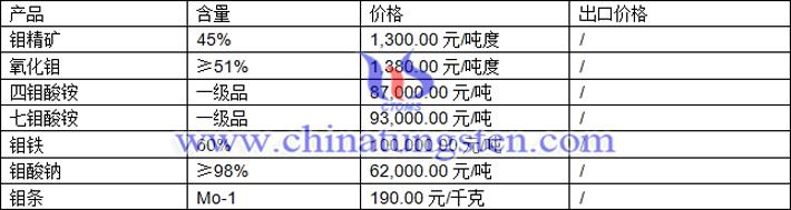 钼精矿、七钼酸铵、氧化钼最新价格图片