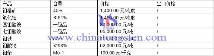 钼精矿、钼铁、四钼酸铵最新价格图片