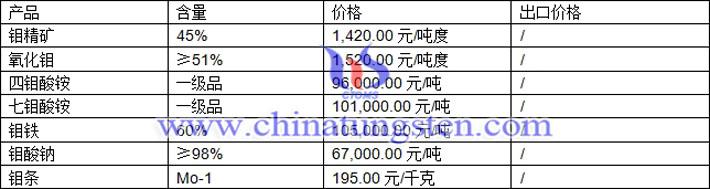 钼精矿、七钼酸铵、钼酸钠最新价格图片