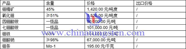 钼精矿、四钼酸铵、氧化钼最新价格图片